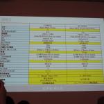 SOL24とWifi版Xperia Z Ultraの違い