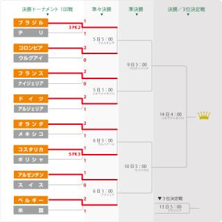 決勝トーナメント1回戦終了